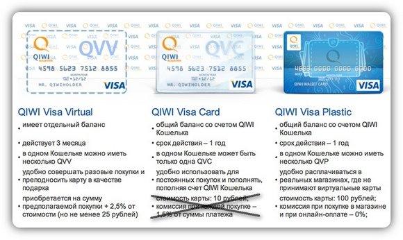 Как получить карту QIWI Visa: Virtual, Plastic, бесплатную