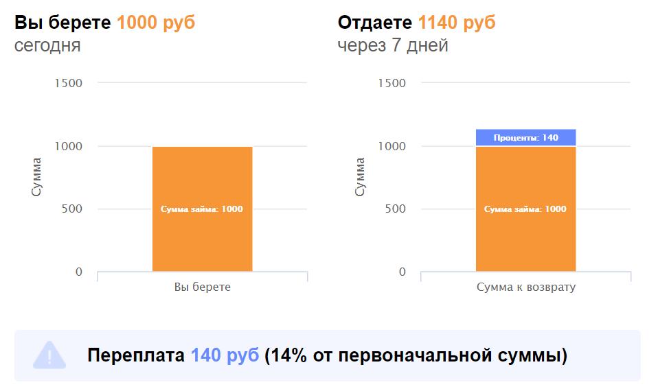 Переплата по займу 1000 рублей на Киви кошелек