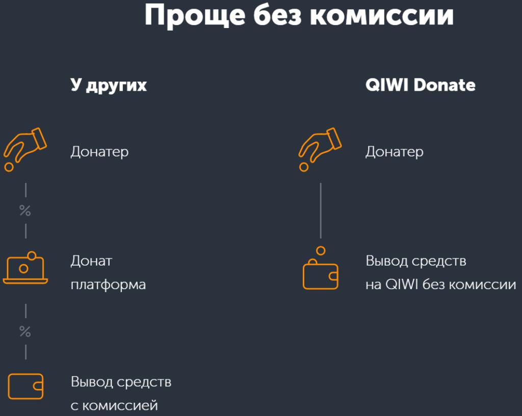 Qiwi-Donate для стримеров без комиссии