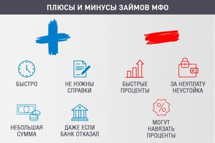 Плюсы и минусы получения денег в долг на Киви кошелек от МФО