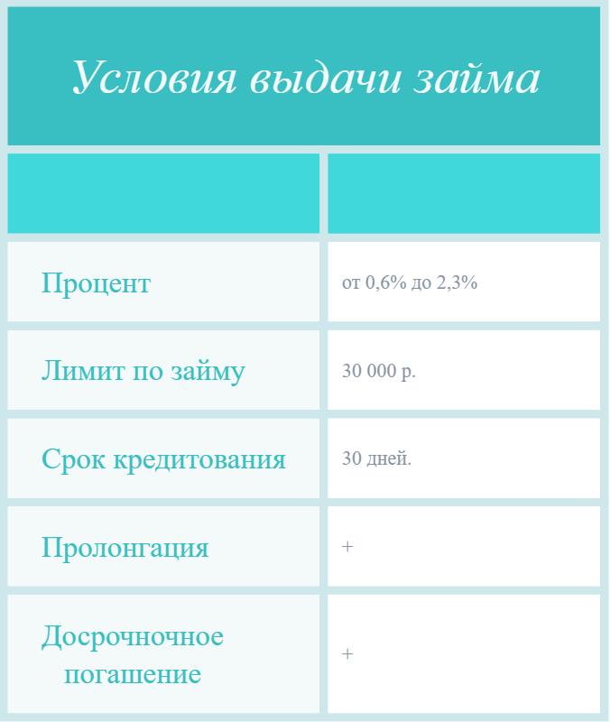 Микрозаймы до 5000 рублей на Qiwi кошелек