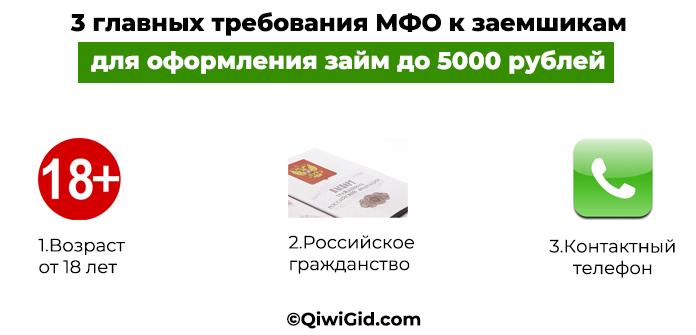 Требования к займу на Киви до 5000 рублей