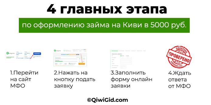 Как взять срочный займ 5000 рублей на Киви кошелек?