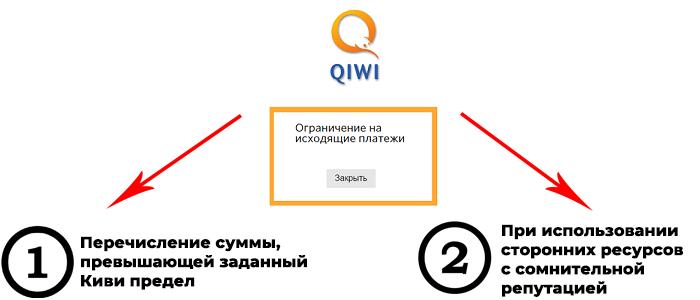 Причины ограничения на исходящие платежи Qiwi